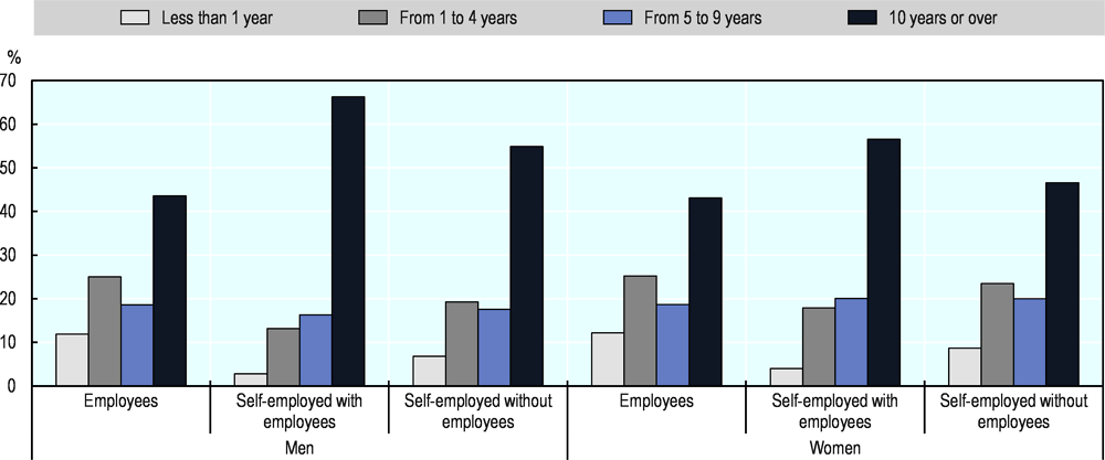 Figure 2.24. Self-employed women in the EU are less likely to have worked at their job for more than 10 years than self-employed men
