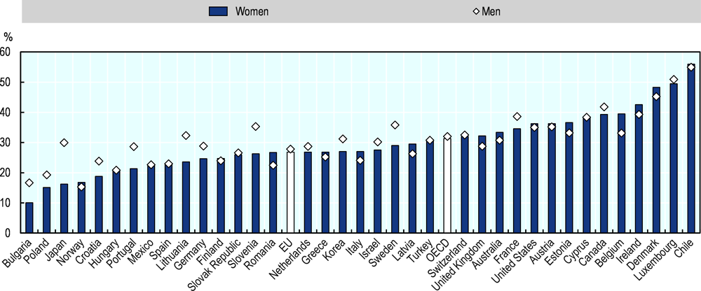 Figure 2.26. About one-third of women entrepreneurs in the EU offer new products and services