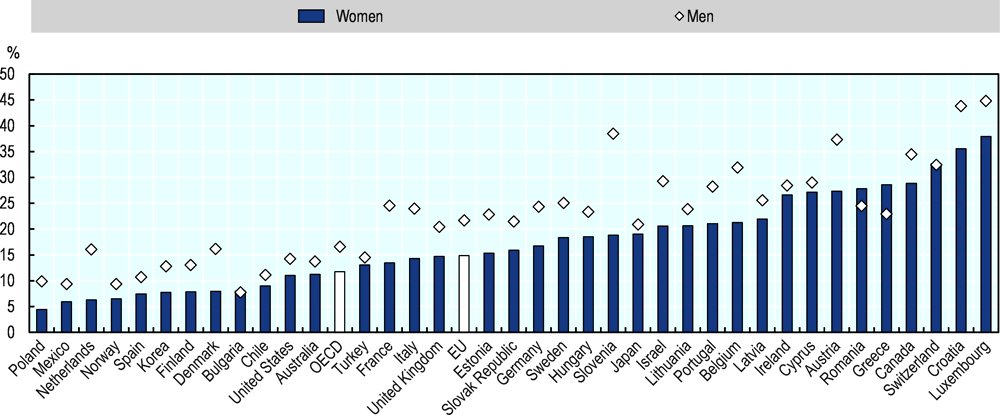 Figure 2.27. Less than 15% of women entrepreneurs in the EU export