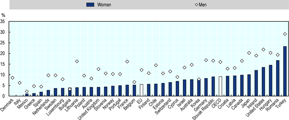 Figure 2.28. Women entrepreneurs in the EU are half as likely as men to pursue growth