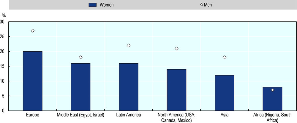 Figure 2.30. Bank financing for women entrepreneurs is the most common funding source in Europe