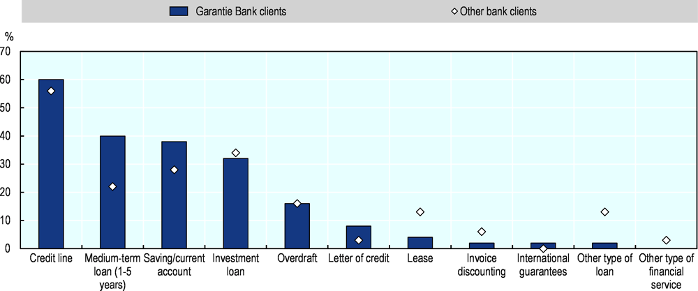 Figure 2.32. The most common bank financial service used by women entrepreneurs in Romania is a credit line