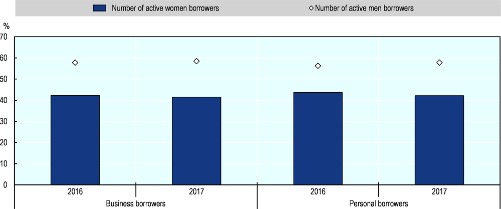Figure 2.35. Women account for about 40% of business microfinance loans in the EU