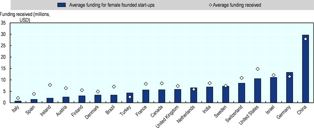 Figure 2.38. Women entrepreneurs receive less venture capital