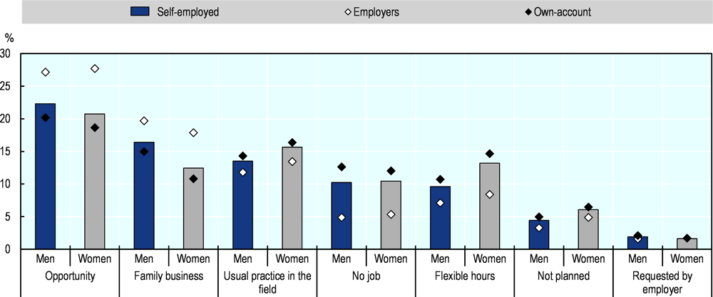 Figure 2.3. Self-employed women in the EU are nearly 40% more likely than men to be motivated by flexible working hours