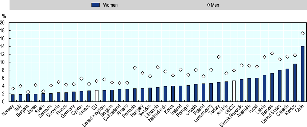 Figure 2.7. Less than 3% of women in the EU are involved in business creation