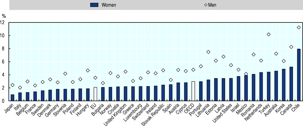 Figure 2.8. About 2% of women in the EU are new business owners