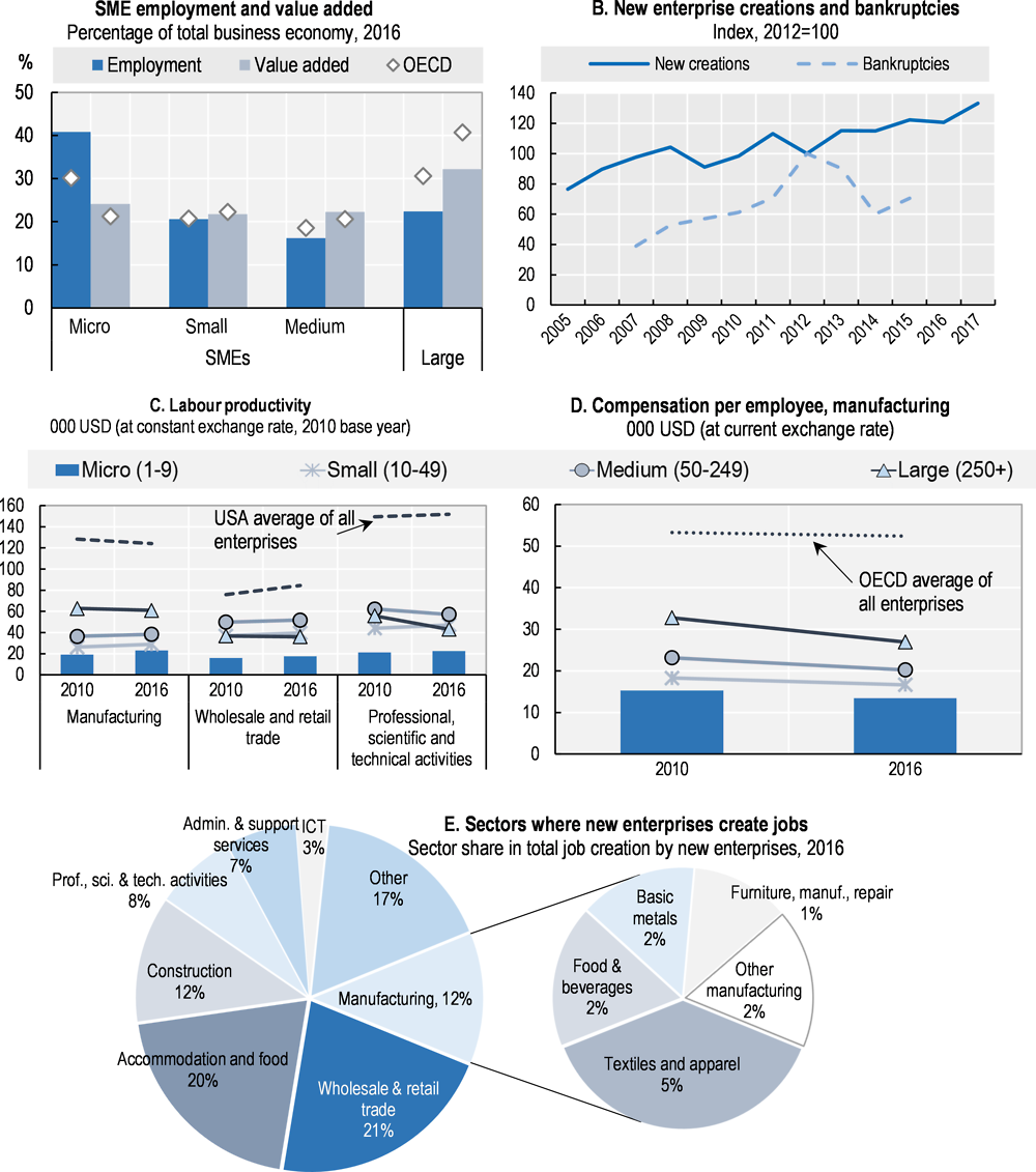 Figure 36.1. Structure and performance of the SME sector in Portugal