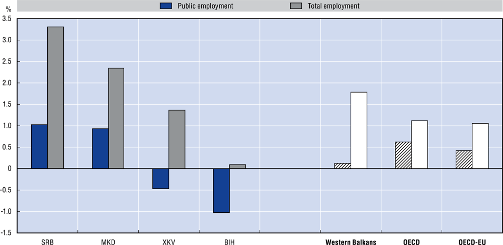 3.2. Annual average growth rate of public sector employment and total employment, 2011-2018