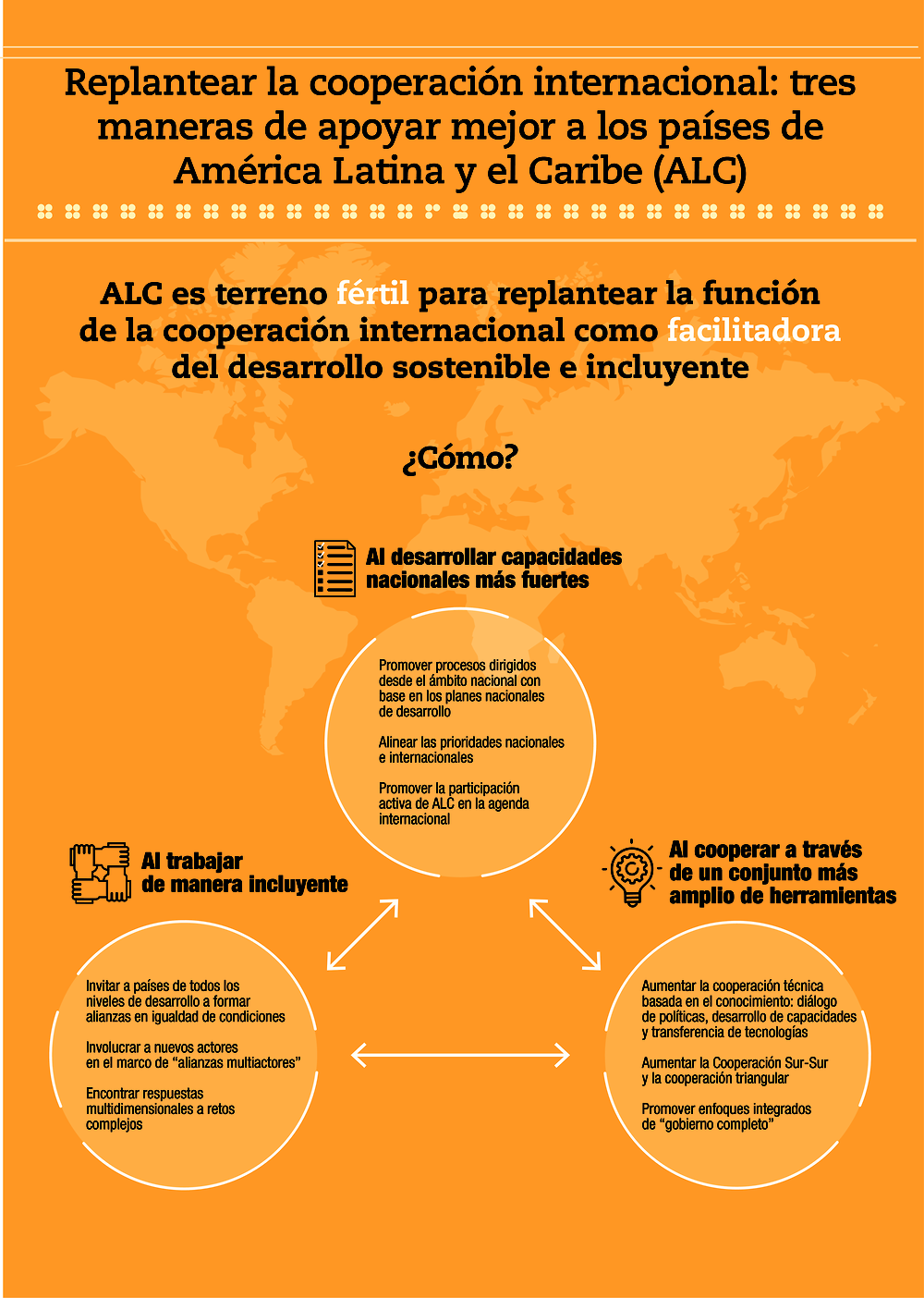 La Cooperación Internacional Como Facilitadora Al Afrontar Nuevos Retos Nacionales Y Mundiales Perspectivas Económicas De América Latina 2019 Desarrollo En Transición Oecd Ilibrary
