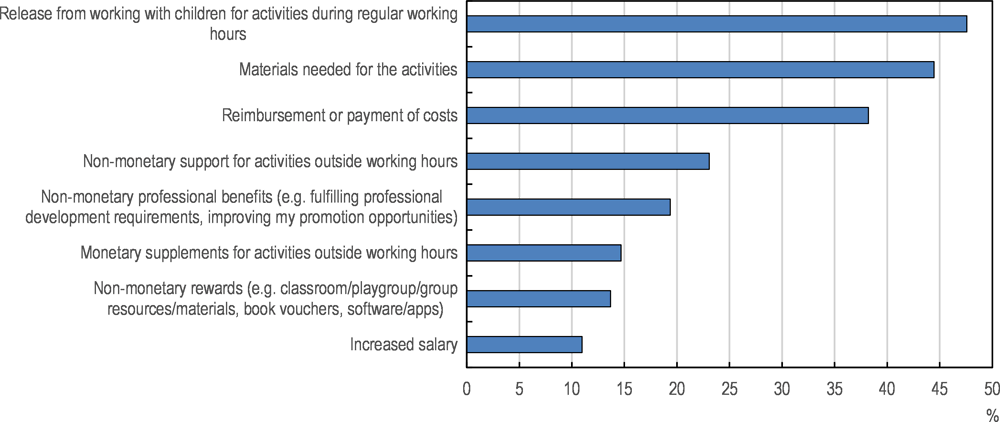 Figure 3.9. Support for participation in professional development