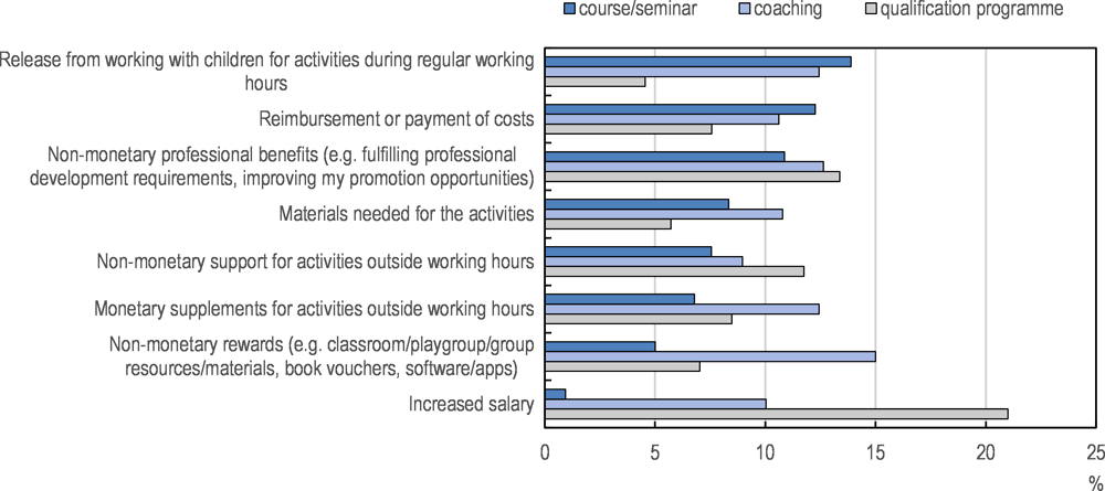 Figure 3.10. Participation in professional development activities by support received