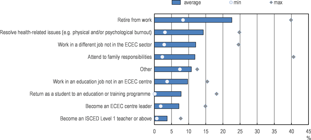 Figure 3.16. Most likely reasons to leave the ECEC staff role