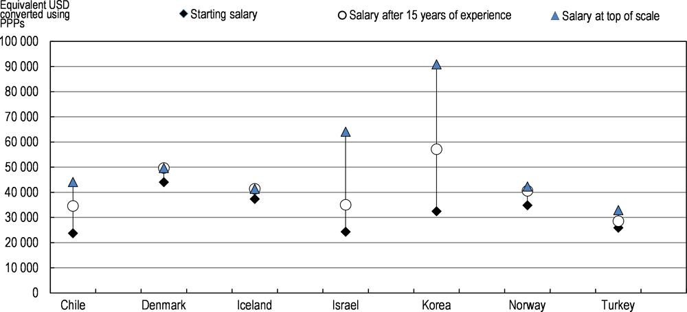 Figure 3.17. Pre-primary staff statutory salaries at different points in staff careers (2018)