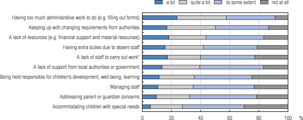 Figure 3.21. Sources of work-related stress for early childhood education and care leaders