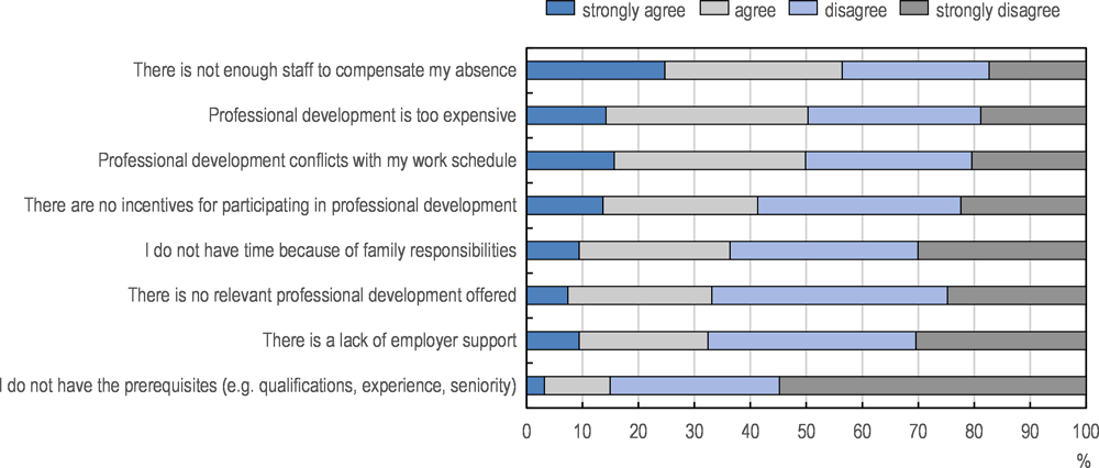 Figure 3.8. Barriers to participation in professional development