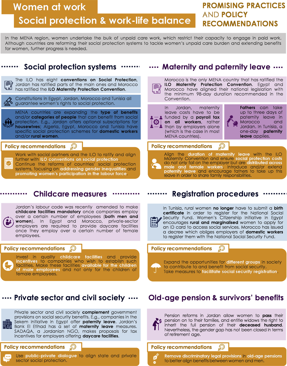 Infographic 2.2. Women at work: social protection and work and life balance