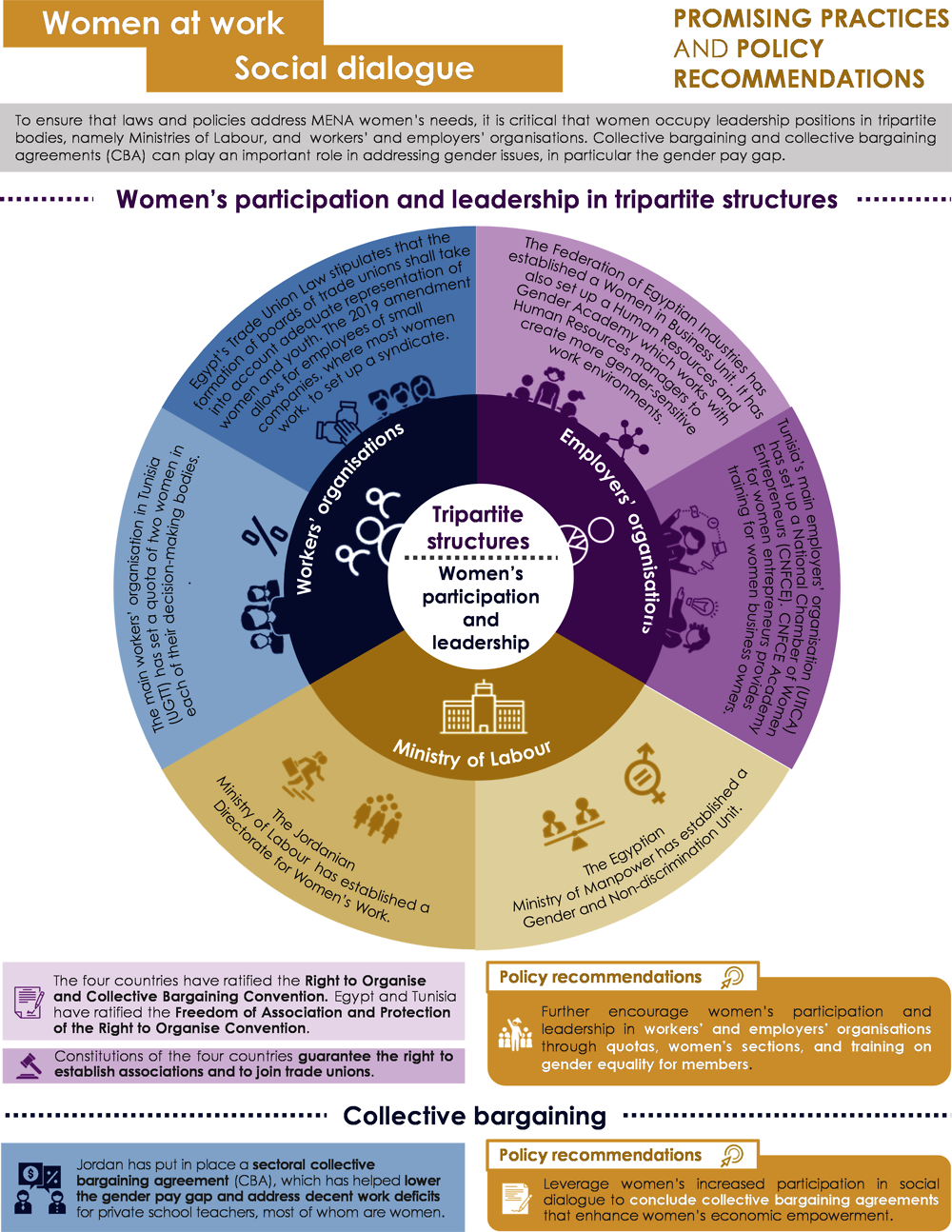 Infographic 2.3. Women at work: social dialogue