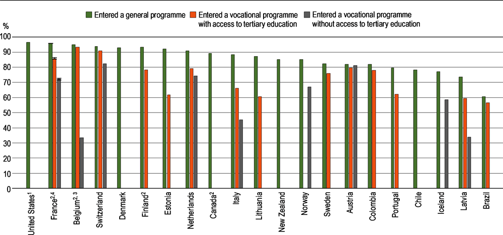 Figure B3.3. Completion rate of upper secondary education within the theoretical duration plus two years, by programme orientation at entrance (2018)