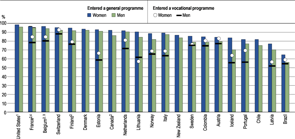 Figure B3.4. Completion rate of upper secondary education within the theoretical duration plus two years, by gender and programme orientation at entrance (2018)
