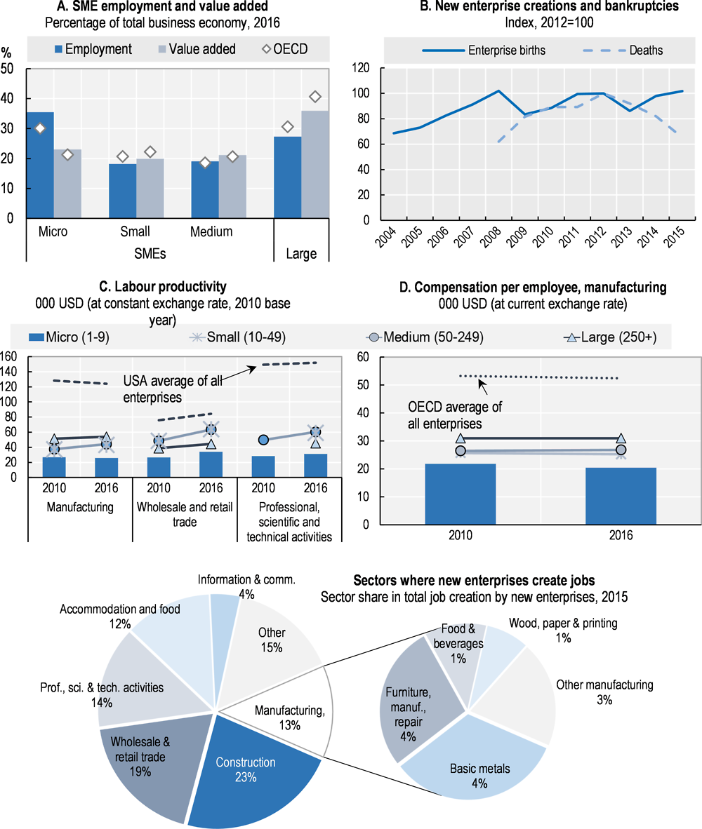 Figure 38.1. Structure and performance of the SME sector in Slovenia