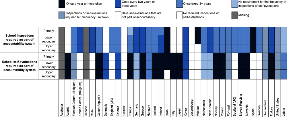 Figure 4.2. School evaluation in OECD countries