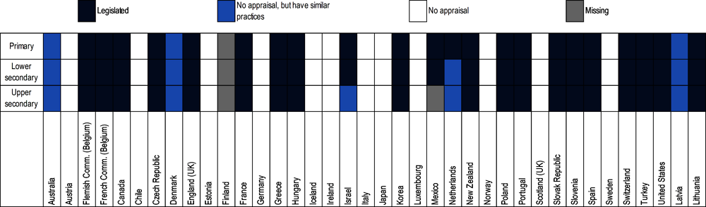Figure 4.3. Existence of school leader appraisal in OECD countries, 2015