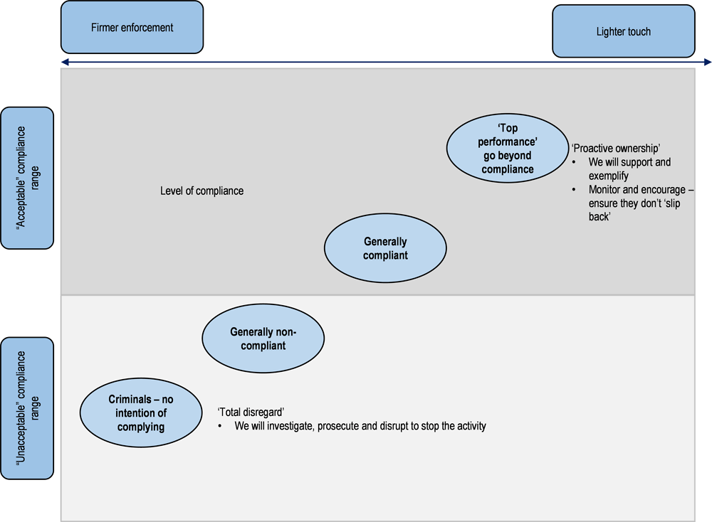 Figure 3.1. Environment Agency (England) compliance enforcement model