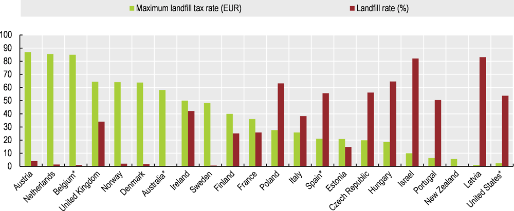Municipal waste landfilling and tax rates, 2013