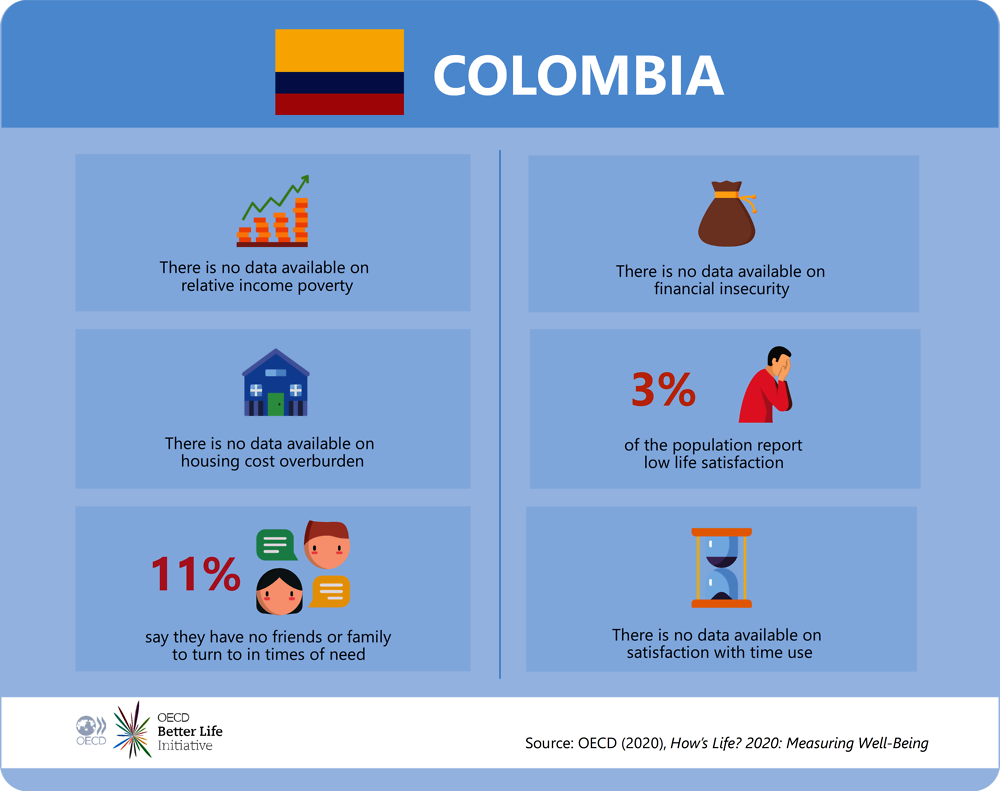 Deprivations in Colombia