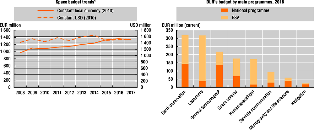 Figure 13.2. Space budget trends and main programmes