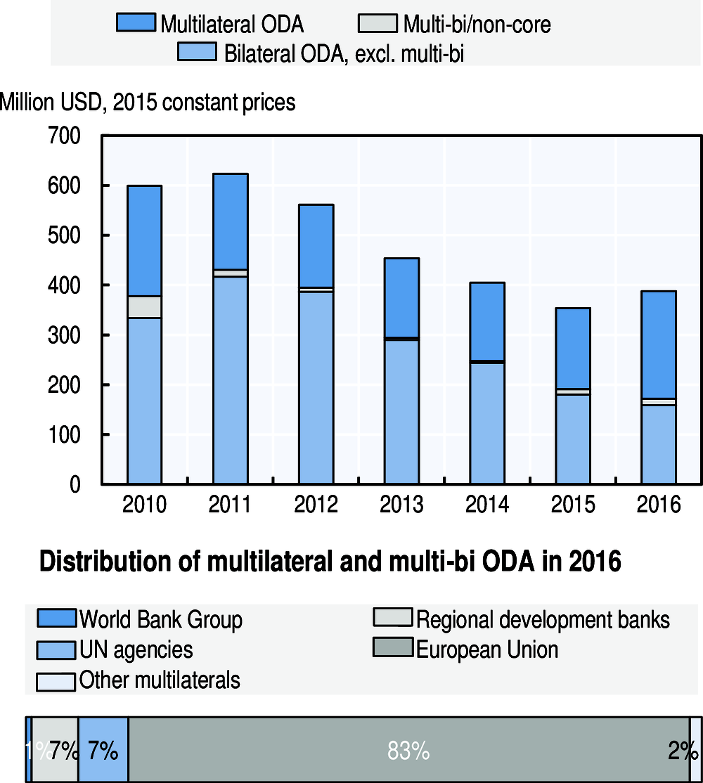 OECD Development Assistance Peer Reviews: Portugal 2010