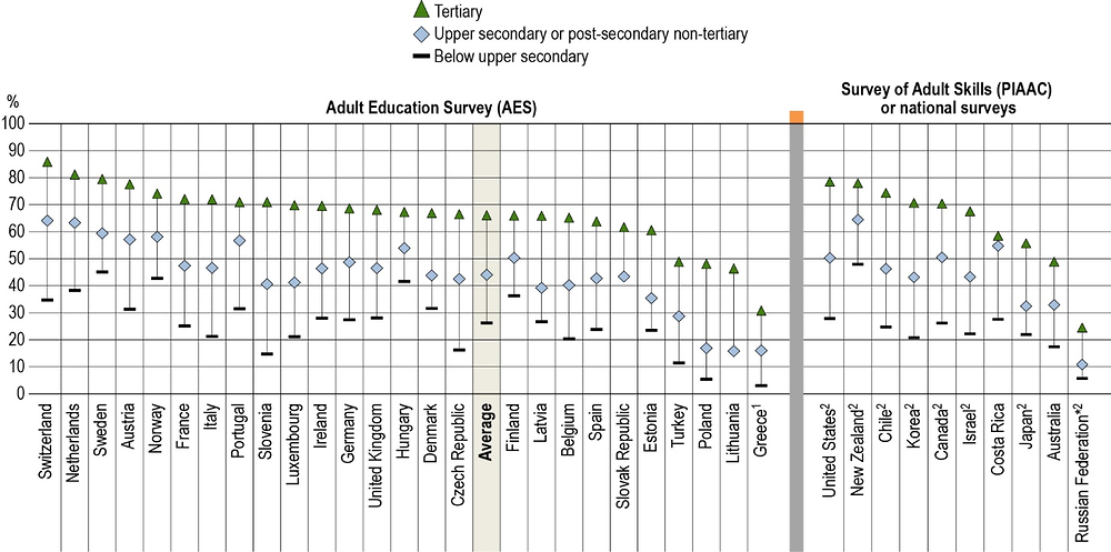 Figure A7.1. Participation in formal and/or non-formal education, by educational attainment (2016)
