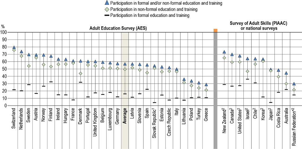 Figure A7.2. Participation of 25-34 year-olds in education and training, by formal/non-formal status (2016)