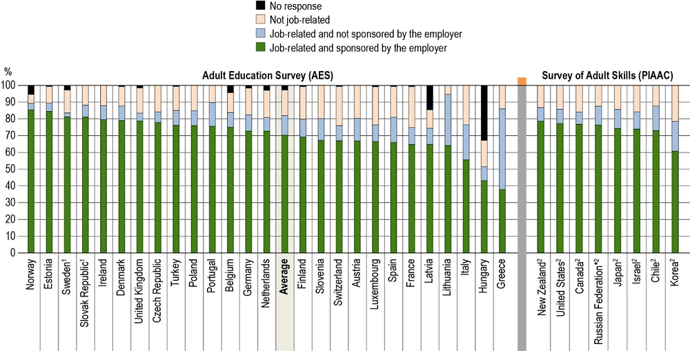 Figure A7.3. Distribution of job-related and employer sponsorship education and training activities among tertiary-educated adults participating in non-formal education (2016)