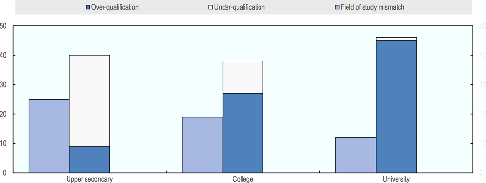Figure 2.2. University graduates are more frequently over-qualified than those with less education