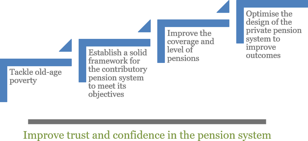 Figure 1.1. Key issues to address in the Peruvian pension system