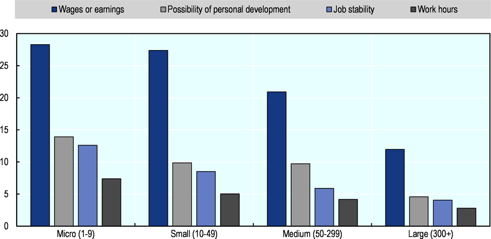 Figure 1.12. Reasons for job dissatisfaction