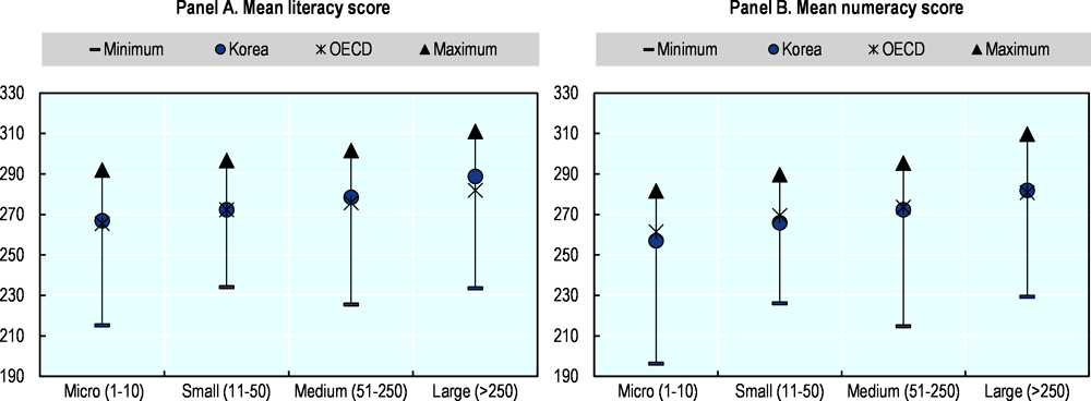 Figure 1.14. Mean literacy and numeracy scores, by firm size