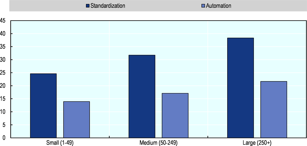 Figure 1.20. Standardisation and automation of the work process in Korea, by firm size
