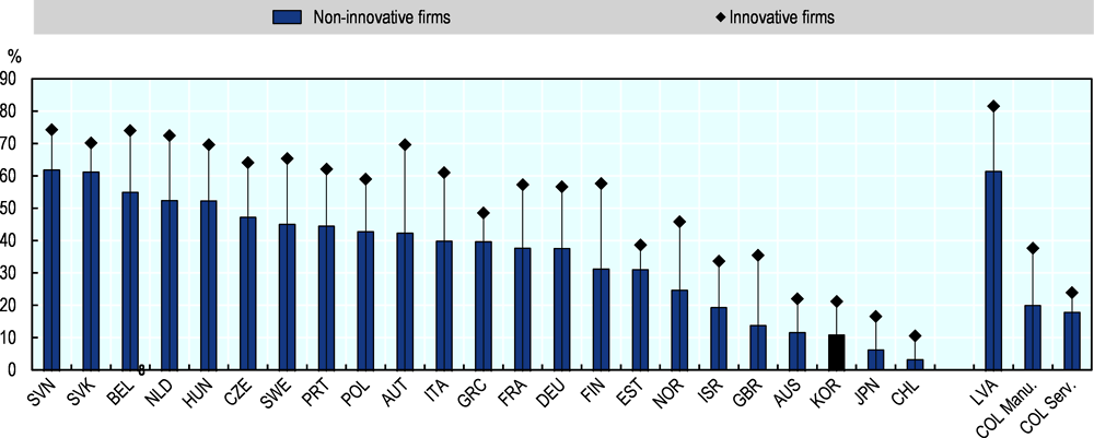 Figure 1.25. SMEs participating in international markets, by innovation status, 2010-12