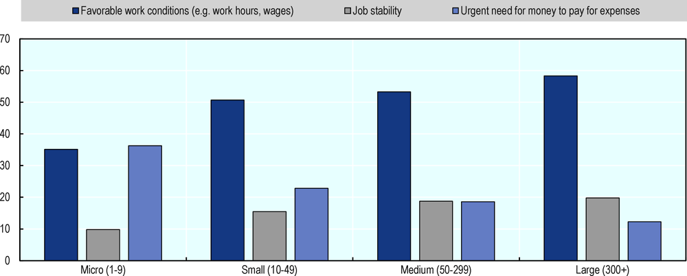 Figure 1.28. Reasons for taking up a job in Korea