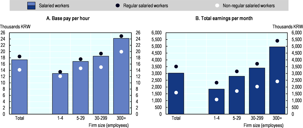 Figure 1.5. Average gross earnings in Korea by employment type and firm size, 2018 (thousand KRW)