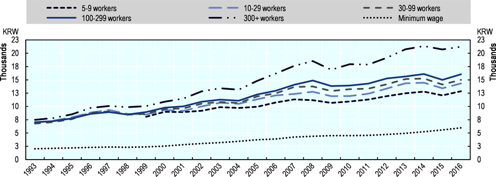 Figure 1.8. Average hourly base pay in Korea by establishment size, 1993-2016