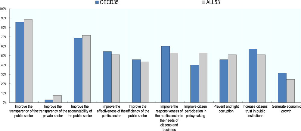 Figure ‎1.1. Objectives of national open government strategies