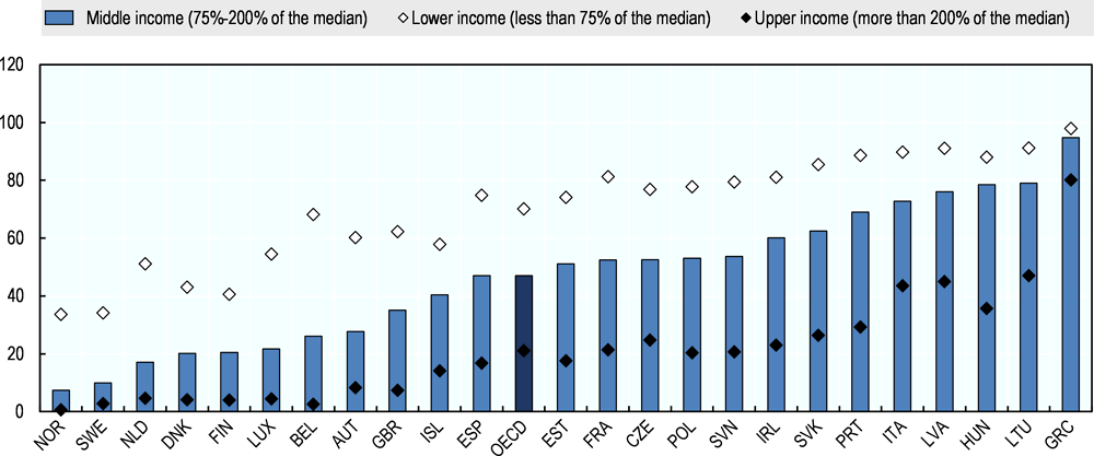 Figure 4.9. Half of middle-income households struggle to make ends meet