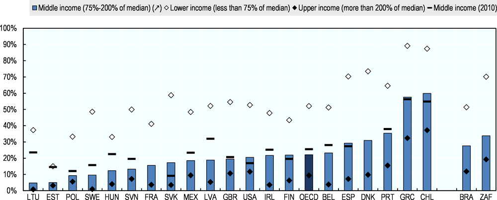 Figure 4.10. More than one in five middle-income households spend more than they earn