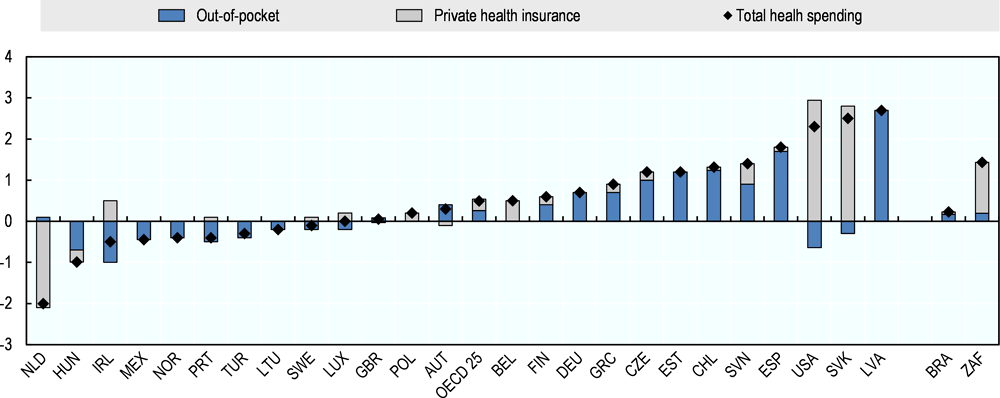 Figure 4.6. Middle-income households are spending more of their budgets on private health insurance and out-of-pocket health items and services