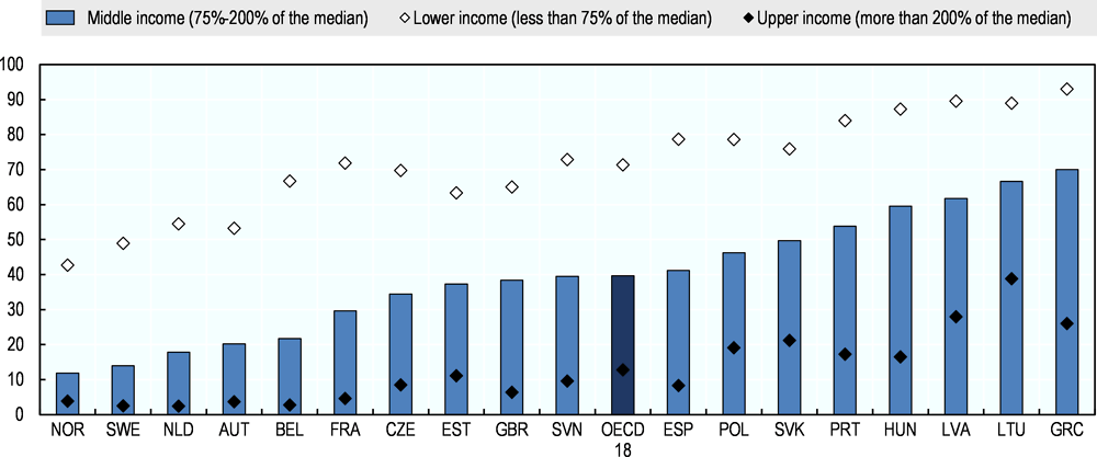 Figure 4.8. Financial vulnerability affects four in ten middle-income households