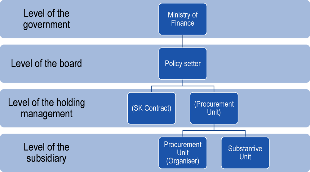 Figure ‎6.7. Types of institutions conducting procurement in SOEs
